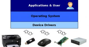 Apa kegunaan Device Driver pada Komputer