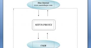 Pengertian Proxy dan Cara Kerjanya