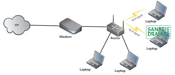 Pengertian Router dan Perbedaannya Dengan Modem